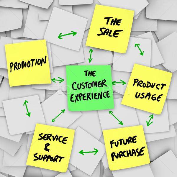 Kunden Erfahrung Verkauf Produkt Service Unterstützung Stock foto © iqoncept