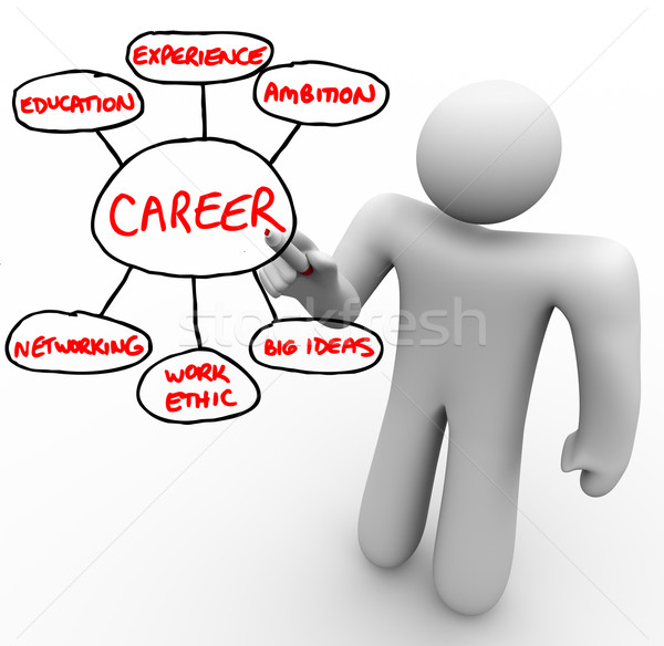 Foundation of a Career - Educaiton Experience Networking Ambitio Stock photo © iqoncept