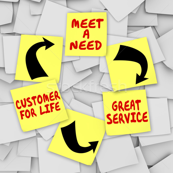 Meet Need Great Service Customer For Life Sticky Notes Diagram Stock photo © iqoncept