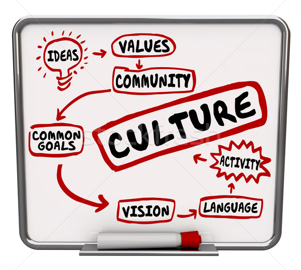 Culture Words Message Board Flowchart Shared Common Goal  Stock photo © iqoncept