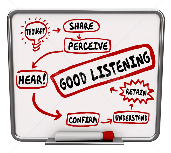 Good Listening Words Diagram Flowchart Learn How to Retain Learn Stock photo © iqoncept