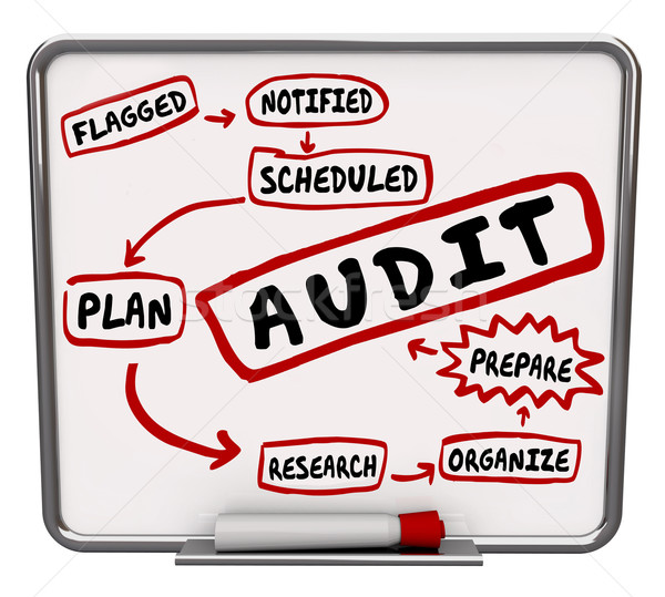 Stock photo: Audit Steps Prepare Plan Organize Get Ready Accounting Review Me