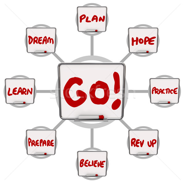 Go Dry Erase Boards Encouraging Words Motivation Instructions Stock photo © iqoncept