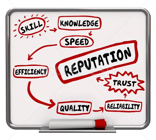 Reputation Erase Board Skill Knowledge Trust 3d Illustration Stock photo © iqoncept