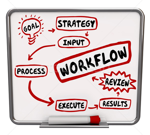 Workflow diagram woorden plan procede procedure Stockfoto © iqoncept
