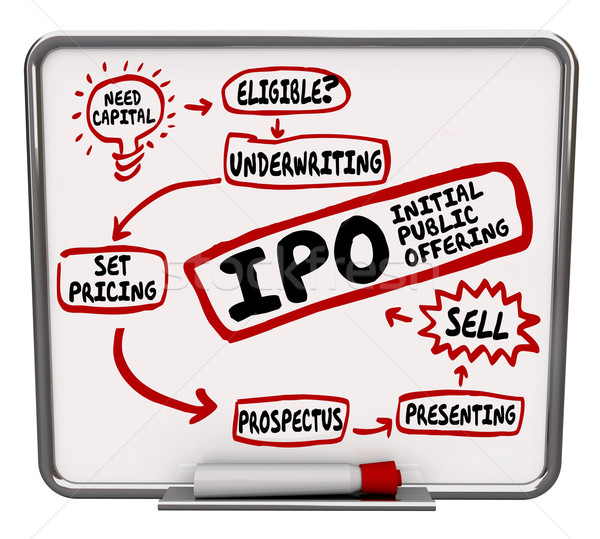 IPO Strategy Plan Initial Public Offering Steps How to Process Stock photo © iqoncept