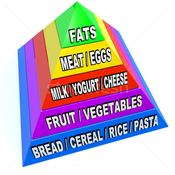 New Food Pyramid of Recommended Daily Servings Stock photo © iqoncept