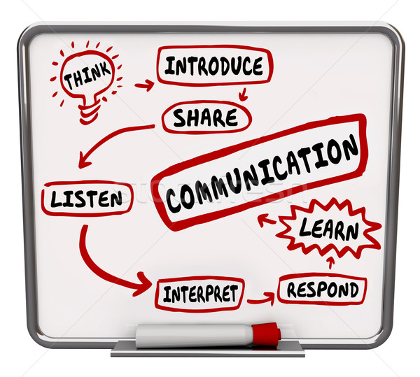 Effectief communicatie diagram workflow informatie woord Stockfoto © iqoncept