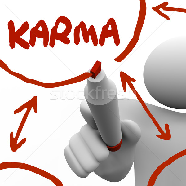 Stock photo: Karma Diagram Writing on Board Marker Give Receive Good Treatmen