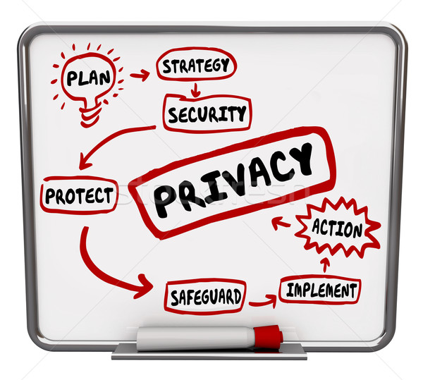 Privacy Safety Security Strategy Flowchart Diagram Stock photo © iqoncept