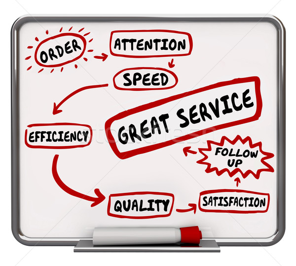 Great Service Workflow Diagram Customer Satisfaction 3d Illustra Stock photo © iqoncept