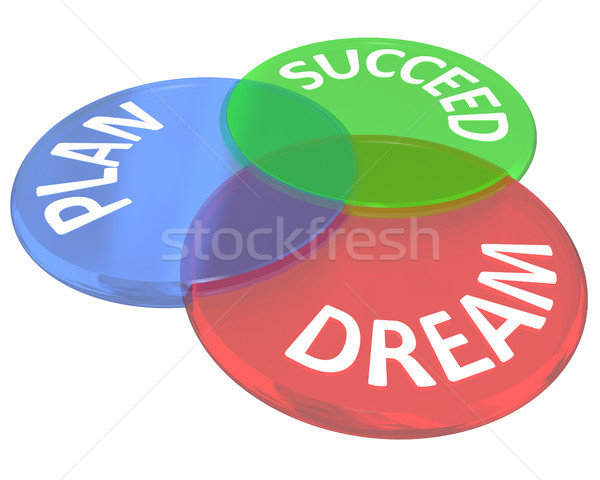 Dream Plan Succeed Advice How to Venn Diagram Circles 3d Illustr Stock photo © iqoncept