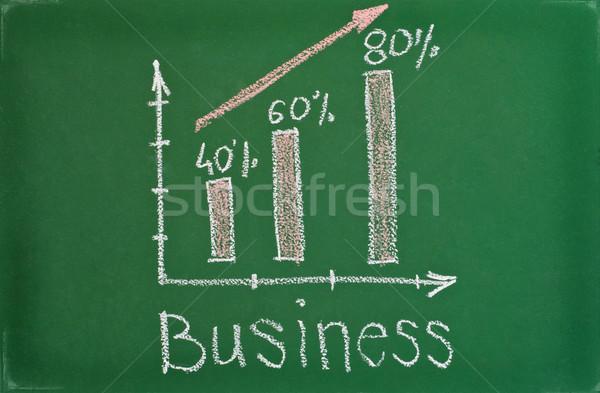 Schoolbord groene trend grafiek business achtergrond Stockfoto © IvicaNS