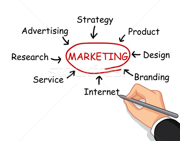 Stock photo: hand writing marketing concept