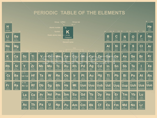Periodic Table of the Elements with atomic number, symbol and weight  Stock photo © jelen80
