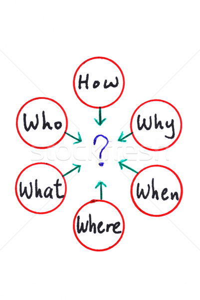 Many questions: When What Which What Why and How Stock photo © johnkwan
