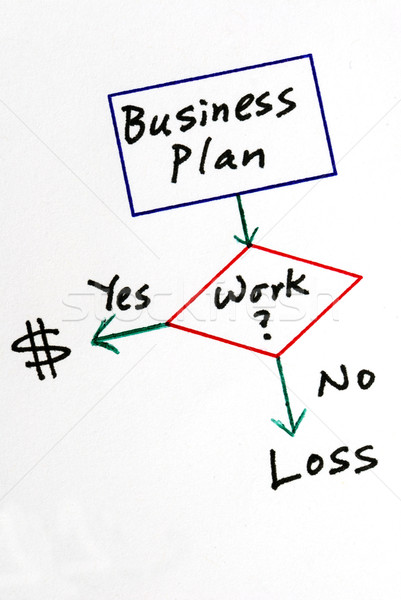 Determine the business to make profit or lose money Stock photo © johnkwan
