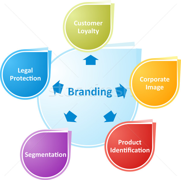 Branding business diagram illustration Stock photo © kgtoh