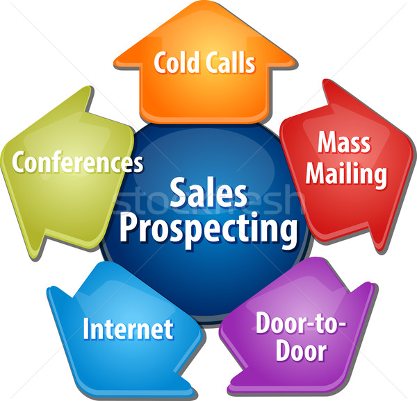 Sales prospecting activities business diagram illustration Stock photo © kgtoh