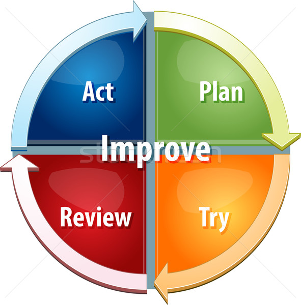 Improvement process business diagram illustration Stock photo © kgtoh