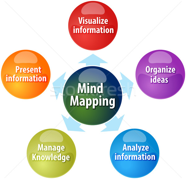 Mind mapping functions business diagram illustration Stock photo © kgtoh