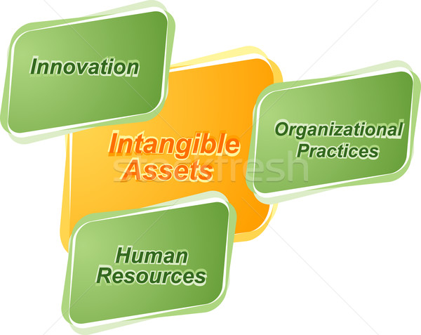 Intangible assets  business diagram illustration Stock photo © kgtoh