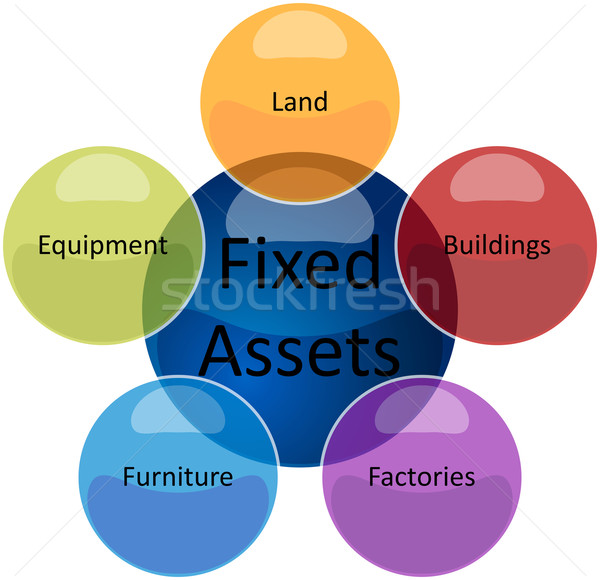 Fixed assets business diagram illustration Stock photo © kgtoh