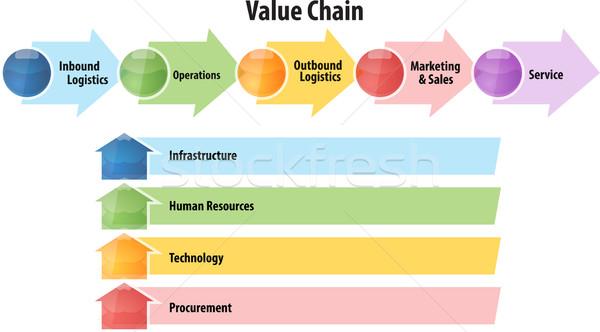 Valore catena business diagramma illustrazione Foto d'archivio © kgtoh