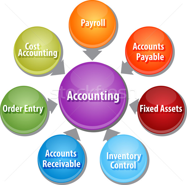 Accounting systems business diagram illustration Stock photo © kgtoh