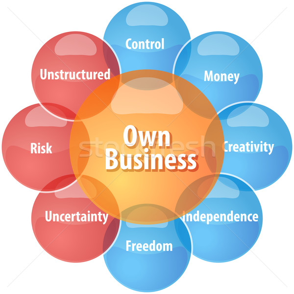 Own business business diagram illustration Stock photo © kgtoh