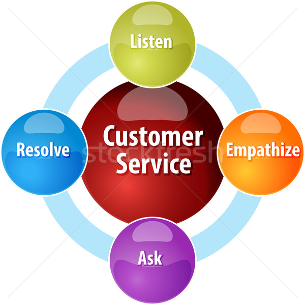 Customer service business diagram illustration Stock photo © kgtoh