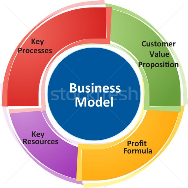 бизнеса модель диаграмма иллюстрация Бизнес-стратегия Сток-фото © kgtoh