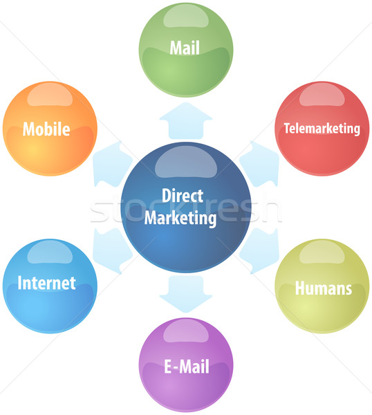 Direct marketing business diagram illustration Stock photo © kgtoh