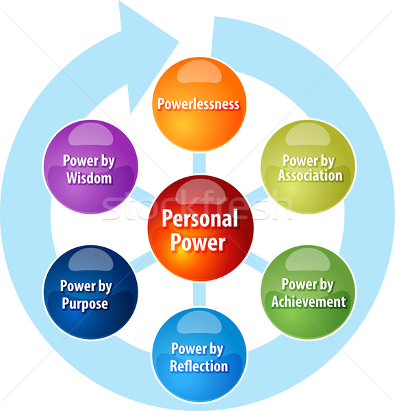 Personal power business diagram illustration Stock photo © kgtoh