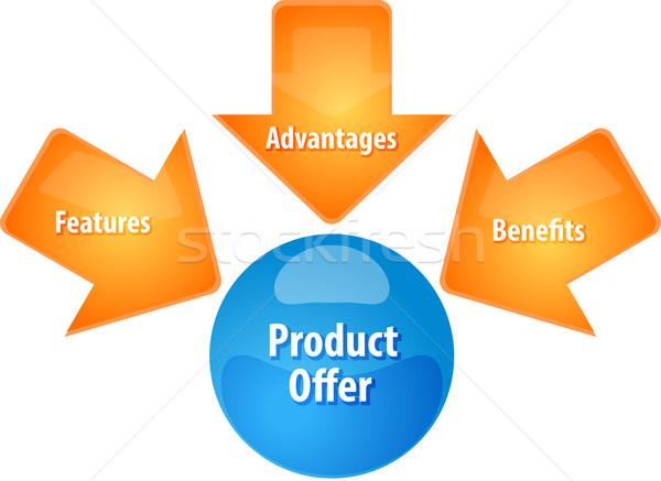 Produto oferecer negócio diagrama ilustração estratégia de negócios Foto stock © kgtoh