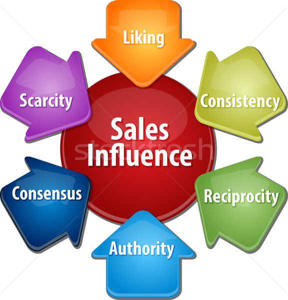 Sprzedaży wpływ działalności schemat ilustracja strategia biznesowa Zdjęcia stock © kgtoh