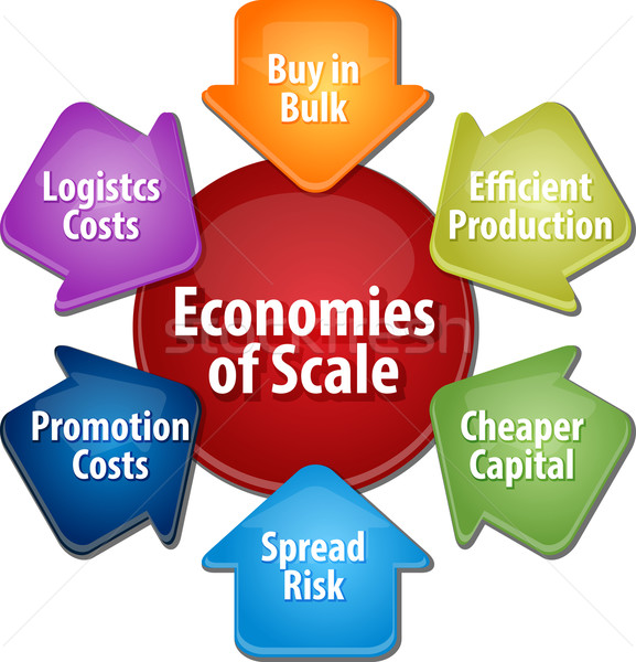 Economies of scale business diagram illustration Stock photo © kgtoh