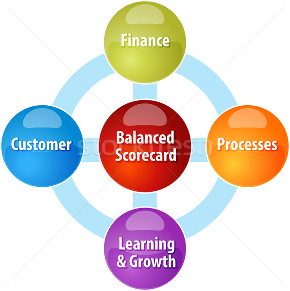 Balanced scorecard business diagram illustration Stock photo © kgtoh