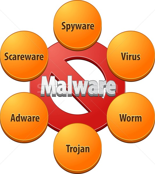 Techniques diagramme illustration stratégie malware Photo stock © kgtoh