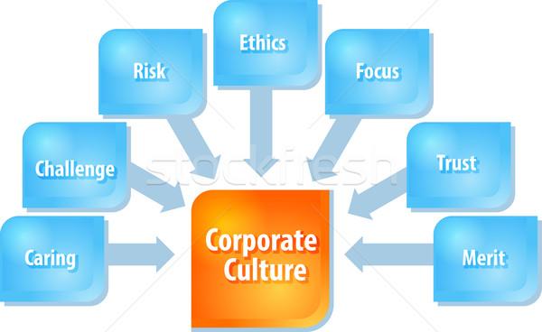 Kurumsal kültür iş diyagram örnek İş stratejisi Stok fotoğraf © kgtoh