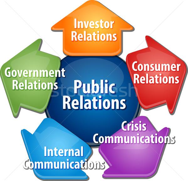 Public relations business diagram illustration Stock photo © kgtoh