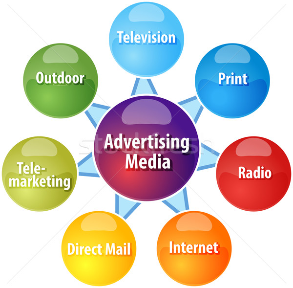 Advertising media business diagram illustration Stock photo © kgtoh