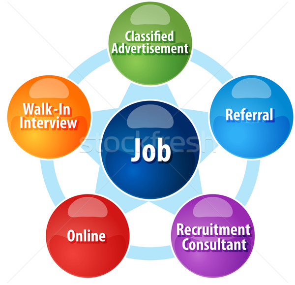 Finding job business diagram illustration Stock photo © kgtoh