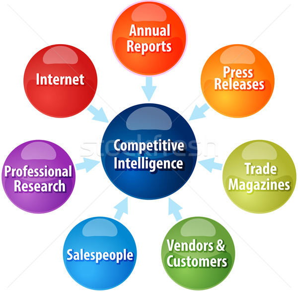 Competitive intelligence business diagram illustration Stock photo © kgtoh