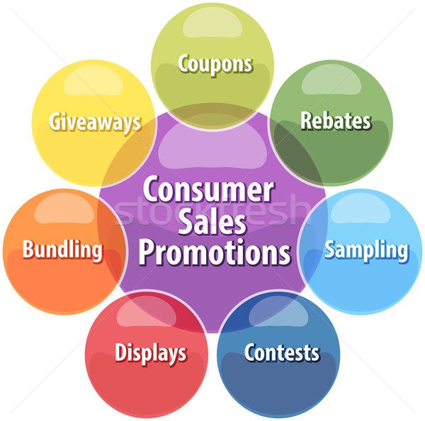 Consumer sales promotions business diagram illustration Stock photo © kgtoh