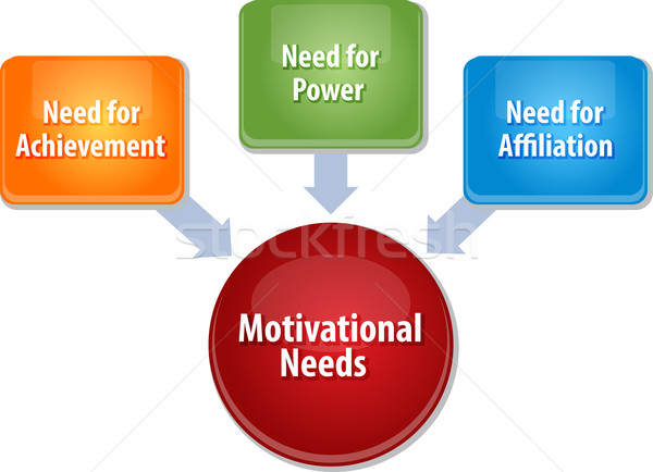 Motivacional negócio diagrama ilustração estratégia de negócios Foto stock © kgtoh