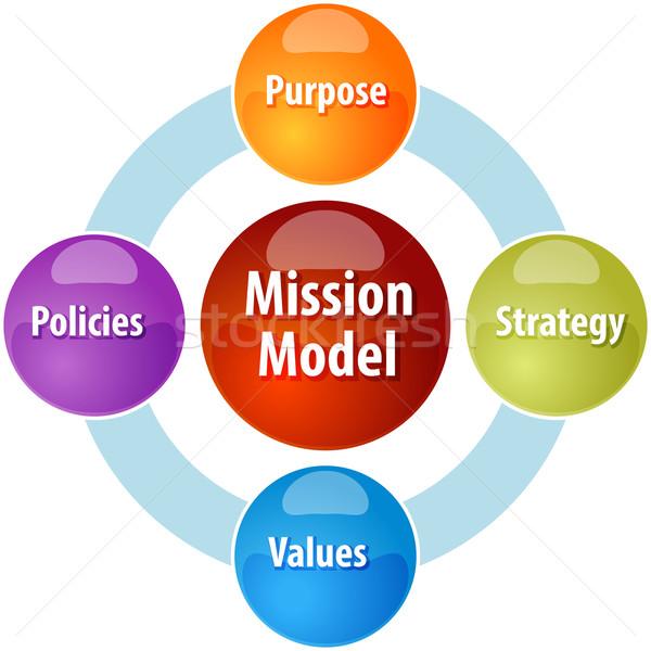 миссия модель бизнеса диаграмма иллюстрация Бизнес-стратегия Сток-фото © kgtoh