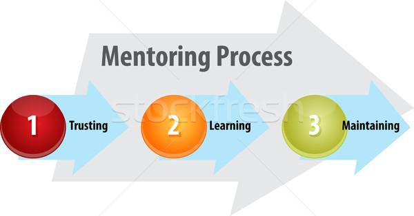 Mentoring procede business diagram illustratie Stockfoto © kgtoh
