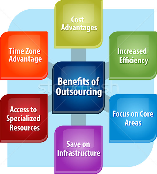 the benefits of outsourcing for an organizations it activities Outsourcing versus in-house: a modular organization core activities the main purposes of outsourcing are to collect benefits from outsourcing.