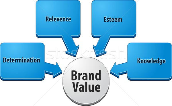 Marka wartość działalności schemat ilustracja strategia biznesowa Zdjęcia stock © kgtoh